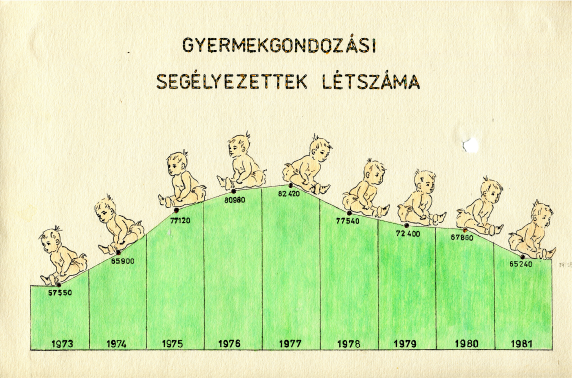 Ari infographic no. 1 visualizing the Number of Child Care Recipients in Hungary from 1973 to 1981