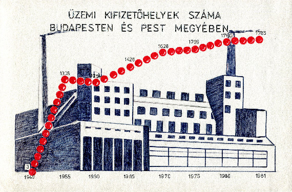 Ari infographic no. 3 visualizing Sites for payment of social insurance at places of employment in Budapest and Pest county from 1949 to 1981