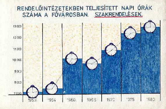 Ari infographic no. 4 visualizing the umber of hours worked in the clinics in the capital from 1953-1980
