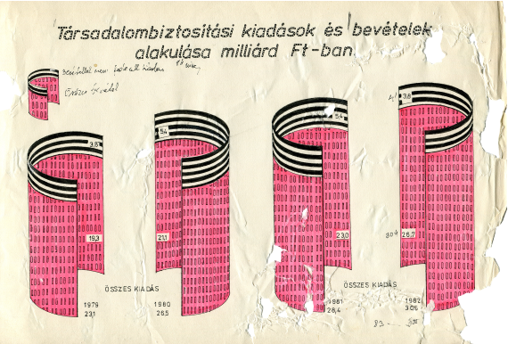 Ari infographic no. 6 visualizing the social security expenditures and revenues in billions of Forints